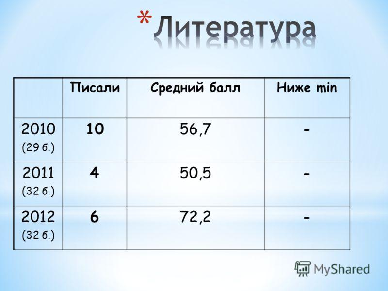 ПисалиСредний баллНиже min 2010 (29 б.) 1056,7- 2011 (32 б.) 450,5- 2012 (32 б.) 672,2-