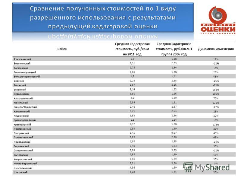 Район Средняя кадастровая стоимость, руб./кв.м на 2011 год Средняя кадастровая стоимость, руб./кв.м 1 группа 2006 год Динамика изменения Алексеевский 1,51,28 17% Безенчукский 2,112,39 -12% Богатовский 2,752,94 -7% Большеглушицкий 1,661,38 21% Большеч