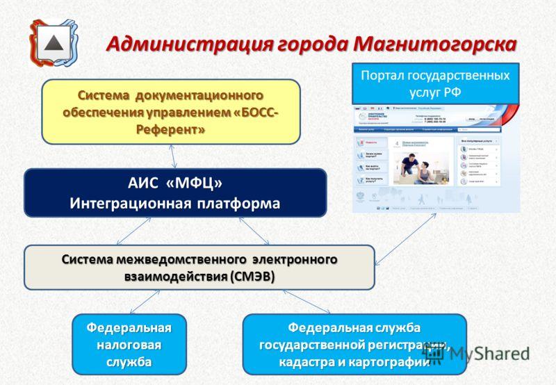 Администрация города Магнитогорска Администрация города Магнитогорска Система документационного обеспечения управлением «БОСС- Референт» АИС «МФЦ» Интеграционная платформа Система межведомственного электронного взаимодействия (СМЭВ) Федеральная налог