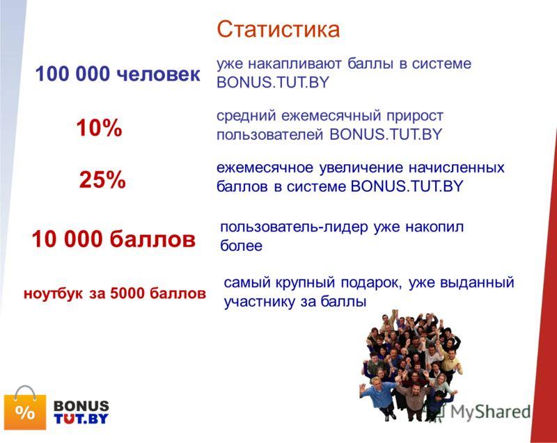 Статистика ежемесячное увеличение начисленных баллов в системе BONUS.TUT.BY уже накапливают баллы в системе BONUS.TUT.BY средний ежемесячный прирост пользователей BONUS.TUT.BY 100 000 человек 10% 25% пользователь-лидер уже накопил более 10 000 баллов