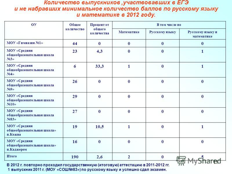 11 Количество выпускников,участвовавших в ЕГЭ и не набравших минимальное количество баллов по русскому языку и математике в 2012 году. ОУОбщее количество Процент от общего количества В том числе по МатематикеРусскому языкуРусскому языку и математике