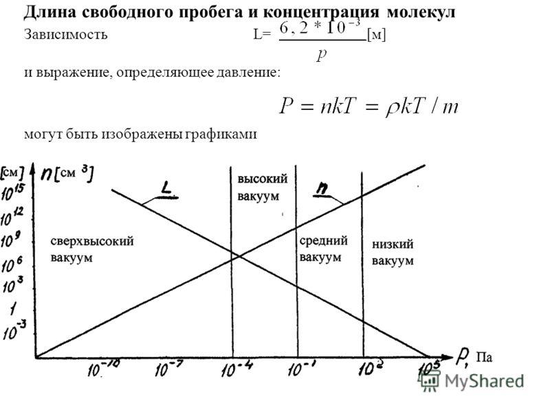 Длина свободного пробега и концентрация молекул Зависимость L= [м] и выражение, определяющее давление: могут быть изображены графиками