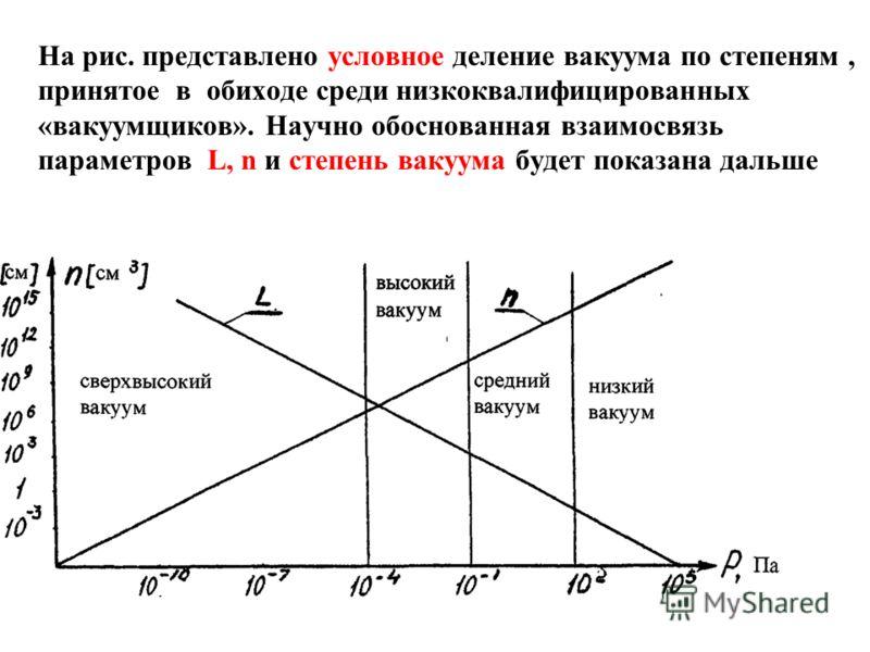 На рис. представлено условное деление вакуума по степеням, принятое в обиходе среди низкоквалифицированных «вакуумщиков». Научно обоснованная взаимосвязь параметров L, n и степень вакуума будет показана дальше