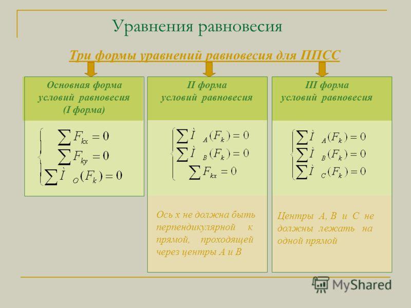 Уравнения равновесия Ось х не должна быть перпендикулярной к прямой, проходящей через центры А и В Центры А, В и С не должны лежать на одной прямой Основная форма условий равновесия (I форма) II форма условий равновесия III форма условий равновесия Т