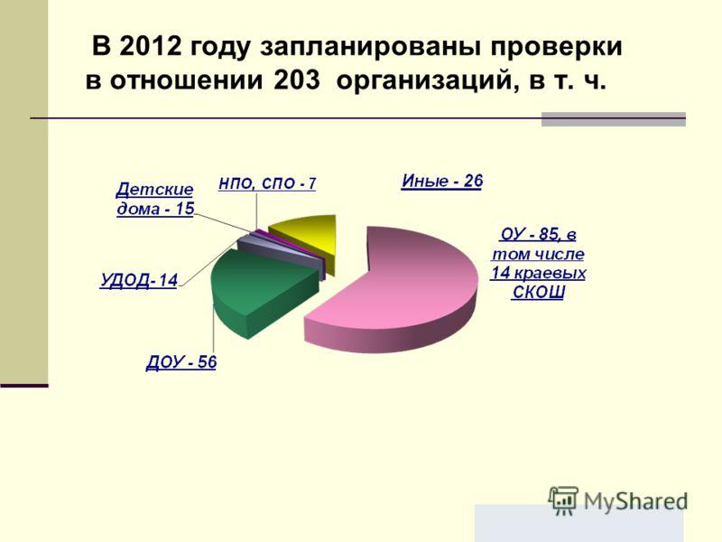 В 2012 году запланированы проверки в отношении 203 организаций, в т. ч.