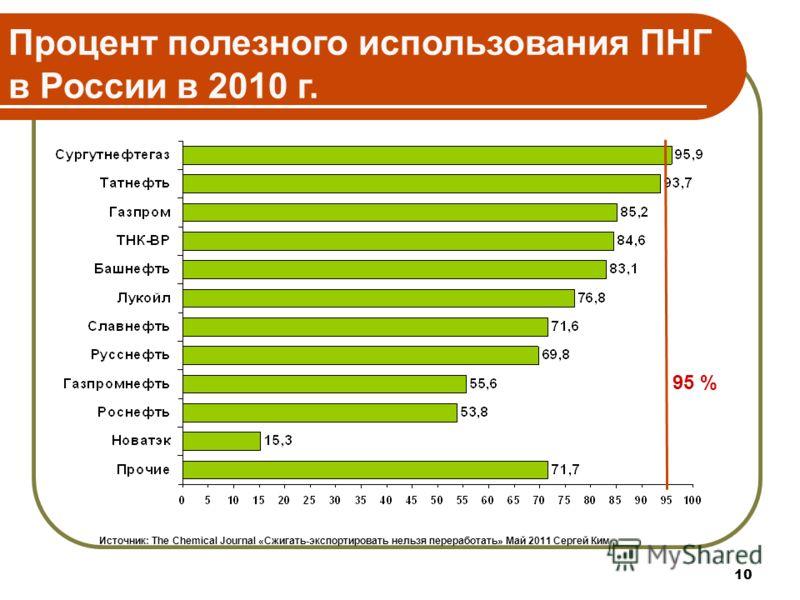 10 Процент полезного использования ПНГ в России в 2010 г. 95 % Источник: The Chemical Journal «Сжигать-экспортировать нельзя переработать» Май 2011 Сергей Ким