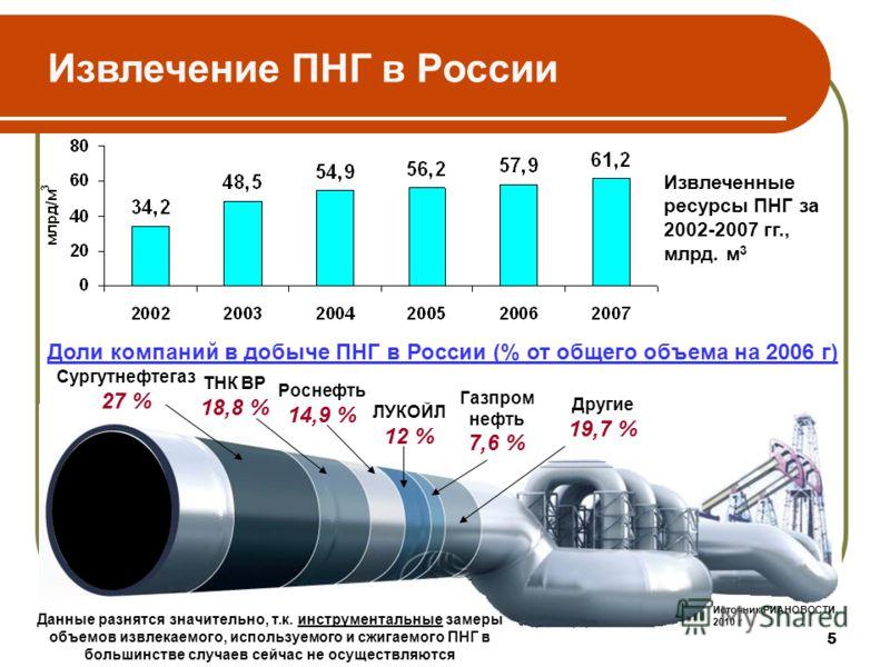 5 Извлечение ПНГ в России Источник РИАНОВОСТИ. 2010 г Сургутнефтегаз 27 % ТНК ВР 18,8 % Роснефть 14,9 % ЛУКОЙЛ 12 % Газпром нефть 7,6 % Другие 19,7 % Доли компаний в добыче ПНГ в России (% от общего объема на 2006 г) Извлеченные ресурсы ПНГ за 2002-2
