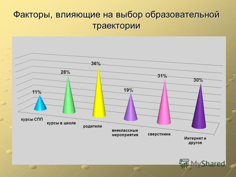 Факторы, влияющие на выбор образовательной траектории