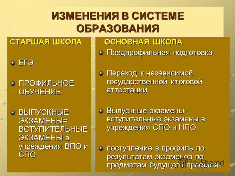 ИЗМЕНЕНИЯ В СИСТЕМЕ ОБРАЗОВАНИЯ СТАРШАЯ ШКОЛА ЕГЭ ПРОФИЛЬНОЕ ОБУЧЕНИЕ ВЫПУСКНЫЕ ЭКЗАМЕНЫ= ВСТУПИТЕЛЬНЫЕ ЭКЗАМЕНЫ в учреждения ВПО и СПО ОСНОВНАЯ ШКОЛА ОСНОВНАЯ ШКОЛА Предпрофильная подготовка Переход к независимой государственной итоговой аттестации