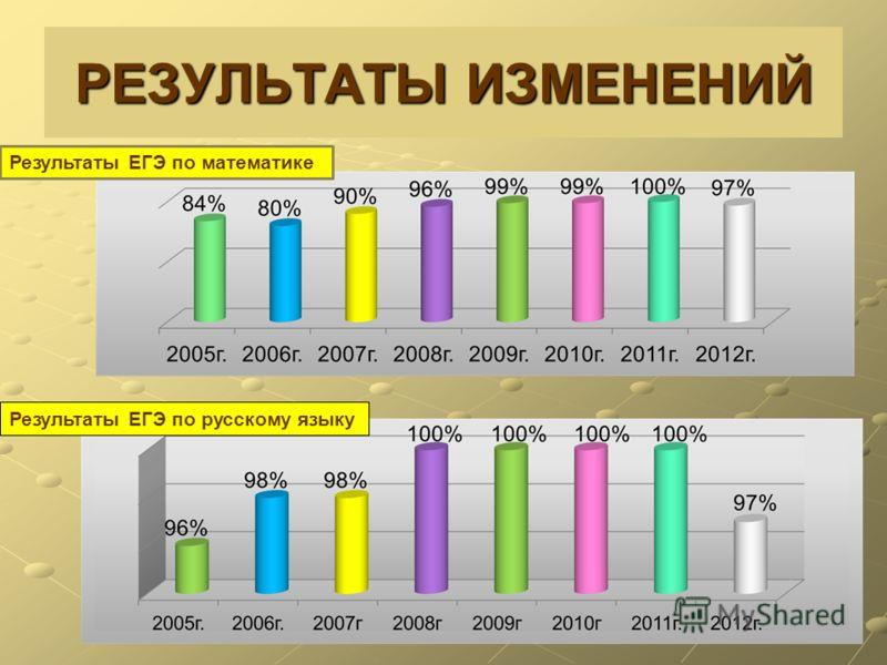 РЕЗУЛЬТАТЫ ИЗМЕНЕНИЙ Результаты ЕГЭ по русскому языку Результаты ЕГЭ по математике