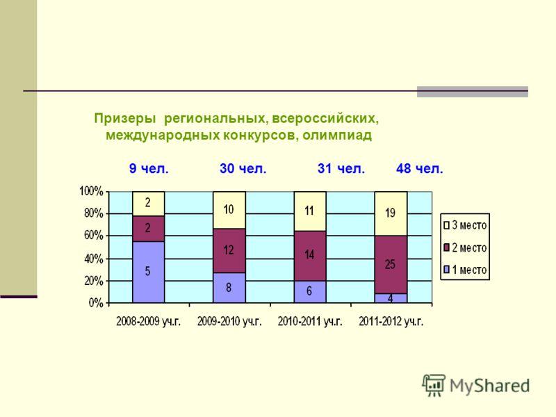 Призеры региональных, всероссийских, международных конкурсов, олимпиад 9 чел. 30 чел. 31 чел. 48 чел.