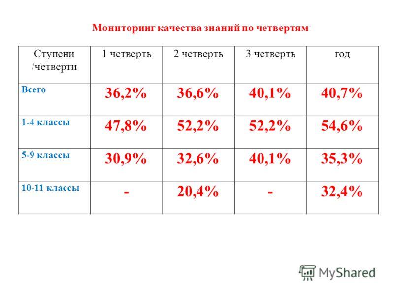 Ступени /четверти 1 четверть2 четверть3 четвертьгод Всего 36,2%36,6%40,1%40,7% 1-4 классы 47,8%52,2% 54,6% 5-9 классы 30,9%32,6%40,1%35,3% 10-11 классы -20,4%-32,4% Мониторинг качества знаний по четвертям