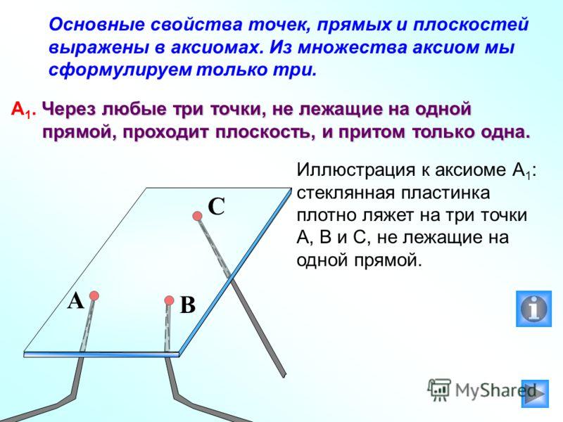 Основные свойства точек, прямых и плоскостей выражены в аксиомах. Из множества аксиом мы сформулируем только три. Через любые три точки, не лежащие на одной А 1. Через любые три точки, не лежащие на одной прямой, проходит плоскость, и притом только о