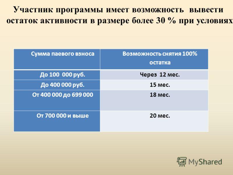 Сумма паевого взноса Возможность снятия 100% остатка До 100 000 руб.Через 12 мес. До 400 000 руб.15 мес. От 400 000 до 699 00018 мес. От 700 000 и выше20 мес. Участник программы имеет возможность вывести остаток активности в размере более 30 % при ус