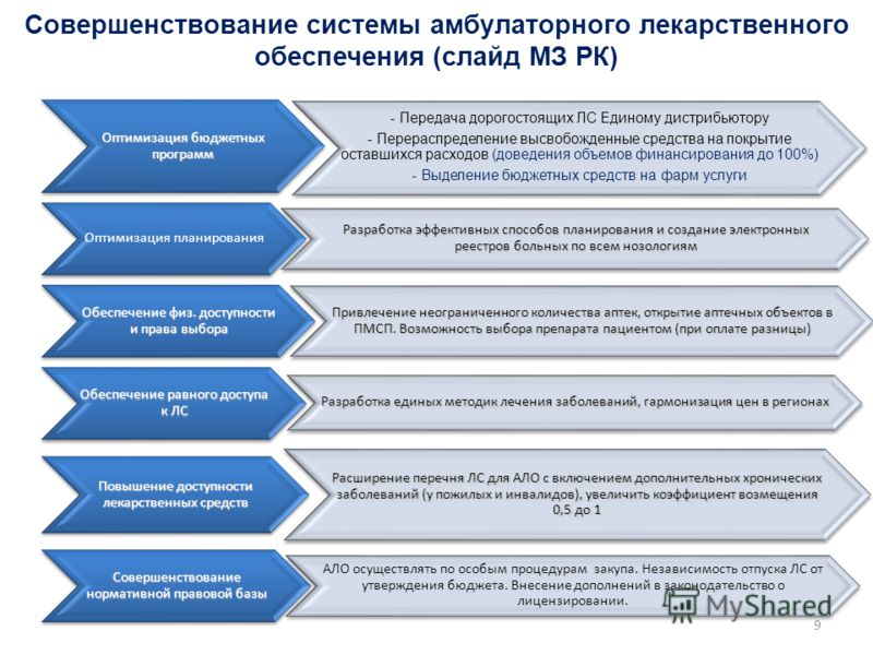 9 Совершенствование системы амбулаторного лекарственного обеспечения (слайд МЗ РК) Оптимизация бюджетных программ - Передача дорогостоящих ЛС Единому дистрибьютору - Перераспределение высвобожденные средства на покрытие оставшихся расходов (доведения