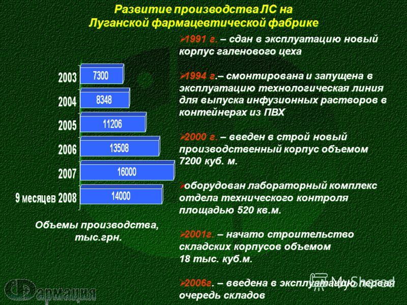 Развитие производства ЛС на Луганской фармацевтической фабрике Развитие производства ЛС на Луганской фармацевтической фабрике 1991 г. – сдан в эксплуатацию новый корпус галенового цеха 1994 г.– смонтирована и запущена в эксплуатацию технологическая л