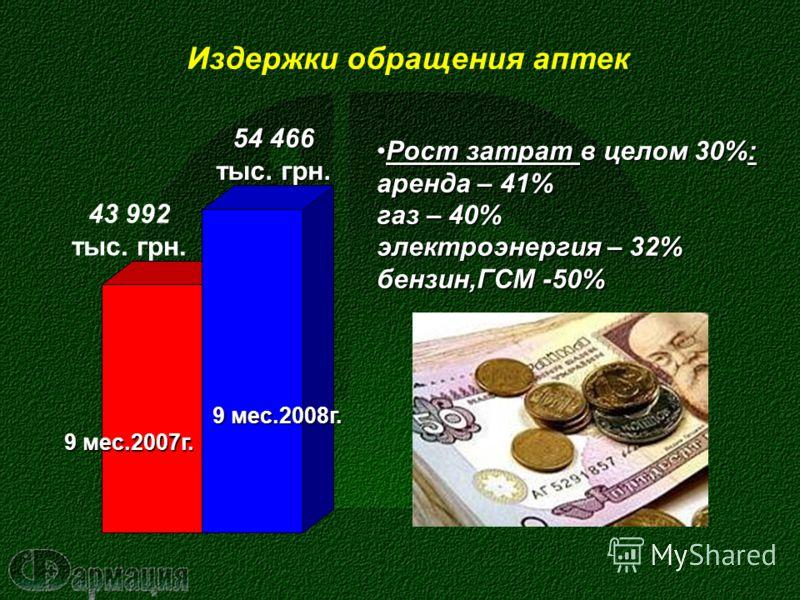 Издержки обращения аптек 43 992 тыс. грн. 9 мес.2007г. 54 466 тыс. грн. 9 мес.2008г. 9 мес.2008г. Рост затрат в целом 30%: аренда – 41% газ – 40% электроэнергия – 32% бензин,ГСМ -50%Рост затрат в целом 30%: аренда – 41% газ – 40% электроэнергия – 32%