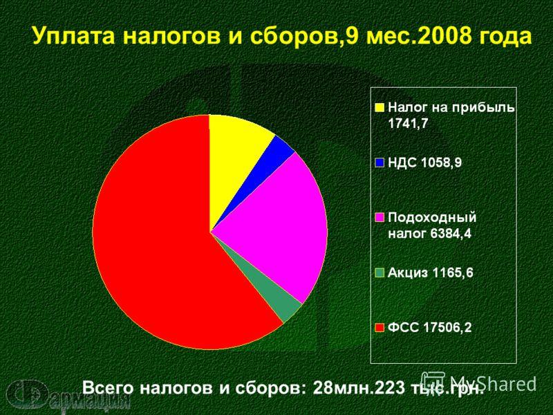 Уплата налогов и сборов,9 мес.2008 года Всего налогов и сборов: 28млн.223 тыс.грн.