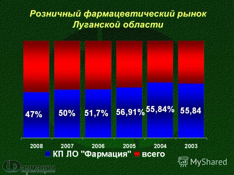 Розничный фармацевтический рынок Луганской области Розничный фармацевтический рынок Луганской области