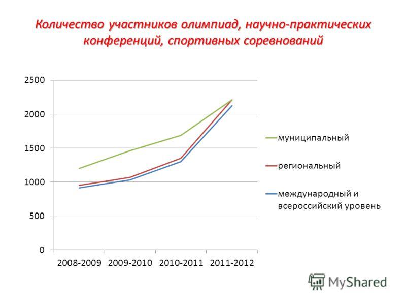 Количество участников олимпиад, научно-практических конференций, спортивных соревнований