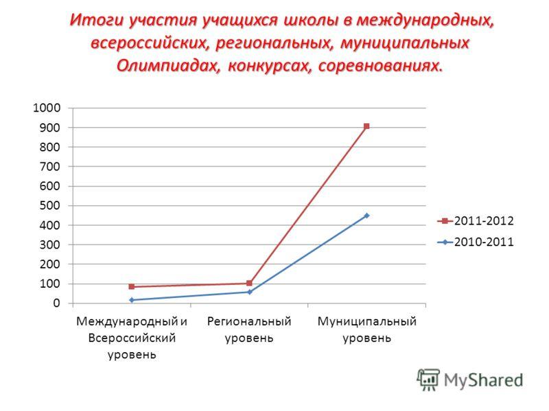 Итоги участия учащихся школы в международных, всероссийских, региональных, муниципальных Олимпиадах, конкурсах, соревнованиях.