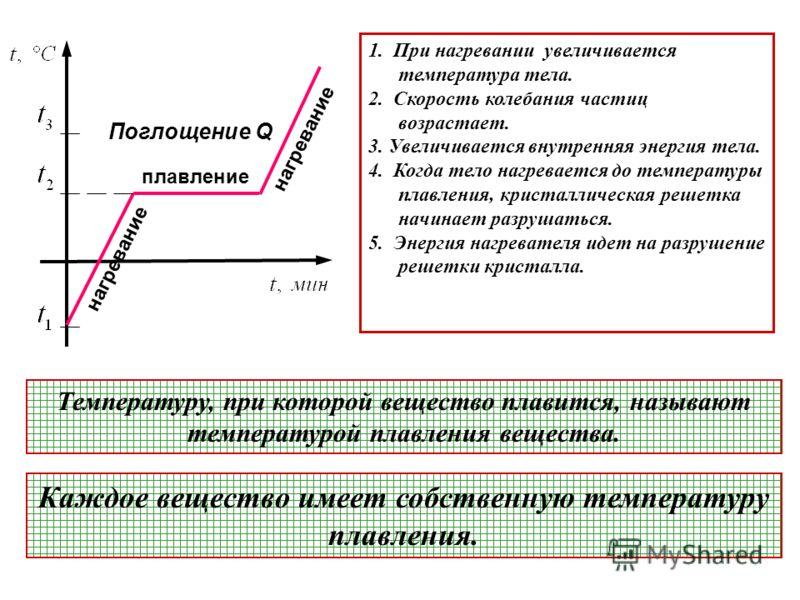 плавление нагревание Поглощение Q 1. При нагревании увеличивается температура тела. 2. Скорость колебания частиц возрастает. 3. Увеличивается внутренняя энергия тела. 4. Когда тело нагревается до температуры плавления, кристаллическая решетка начинае
