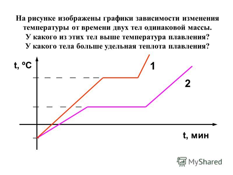 На рисунке изображены графики зависимости изменения температуры от времени двух тел одинаковой массы. У какого из этих тел выше температура плавления? У какого тела больше удельная теплота плавления? t, мин 1 2 t, ºC