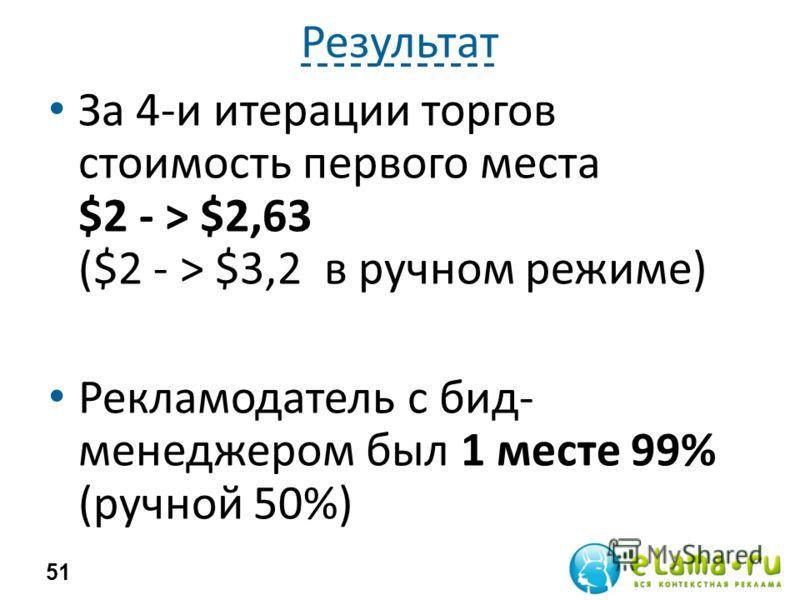Результат За 4-и итерации торгов стоимость первого места $2 - > $2,63 ($2 - > $3,2 в ручном режиме) Рекламодатель с бид- менеджером был 1 месте 99% (ручной 50%) 51
