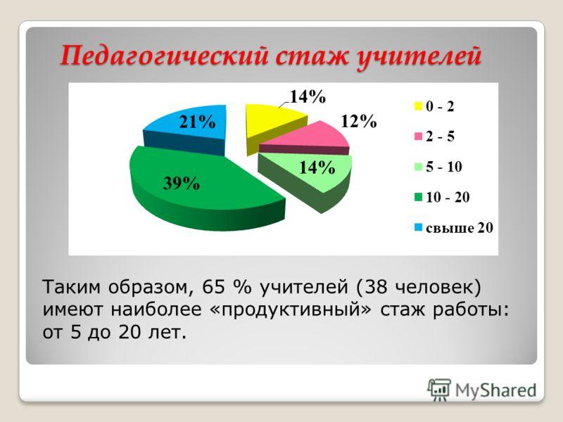 Педагогический стаж учителей Таким образом, 65 % учителей (38 человек) имеют наиболее «продуктивный» стаж работы: от 5 до 20 лет.