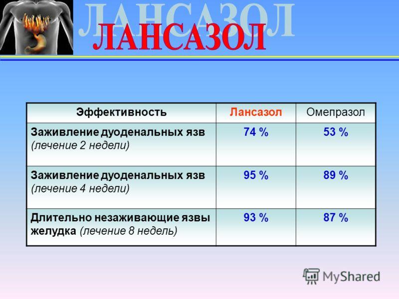 ЭффективностьЛансазолОмепразол Заживление дуоденальных язв (лечение 2 недели) 74 %53 % Заживление дуоденальных язв (лечение 4 недели) 95 %89 % Длительно незаживающие язвы желудка (лечение 8 недель) 93 %87 %