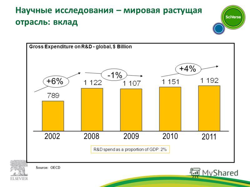 Научные исследования – мировая растущая отрасль: вклад 2011 2010200920082002 +6% +4% -1% Gross Expenditure on R&D - global, $ Billion R&D spend as a proportion of GDP: 2% Source: OECD