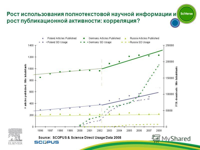 Рост использования полнотекстовой научной информации и рост публикационной активности: корреляция? Source: SCOPUS & Science Direct Usage Data 2008