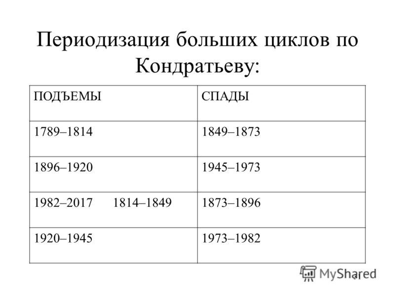 31 Периодизация больших циклов по Кондратьеву: ПОДЪЕМЫСПАДЫ 1789–18141849–1873 1896–19201945–1973 1982–20171814–18491873–1896 1920–19451973–1982