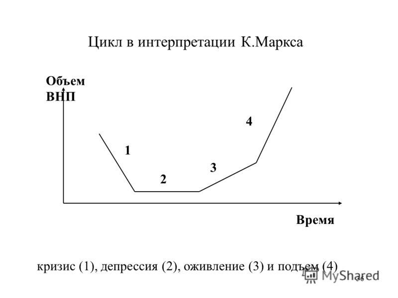 36 Цикл в интерпретации К.Маркса Объем ВНП Время 1 2 3 4 кризис (1), депрессия (2), оживление (3) и подъем (4)