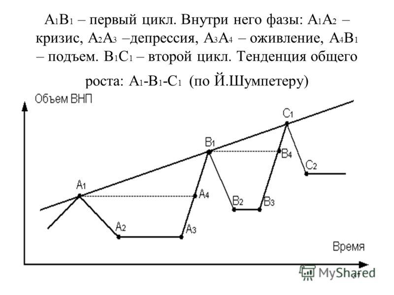 37 А 1 В 1 – первый цикл. Внутри него фазы: А 1 А 2 – кризис, А 2 А 3 –депрессия, А 3 А 4 – оживление, А 4 В 1 – подъем. В 1 С 1 – второй цикл. Тенденция общего роста: A 1 -B 1 -C 1 (по Й.Шумпетеру)