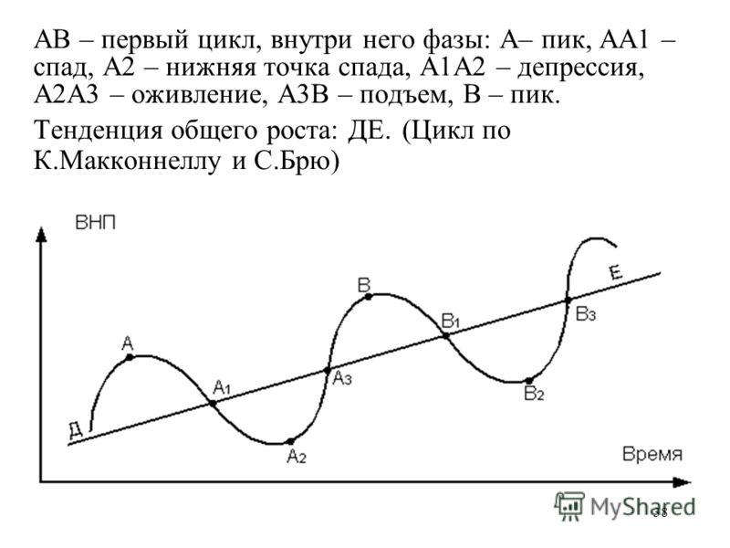 38 АВ – первый цикл, внутри него фазы: А– пик, АА1 – спад, А2 – нижняя точка спада, А1А2 – депрессия, А2А3 – оживление, А3В – подъем, В – пик. Тенденция общего роста: ДЕ. (Цикл по К.Макконнеллу и С.Брю)