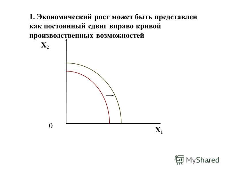 6 1. Экономический рост может быть представлен как постоянный сдвиг вправо кривой производственных возможностей X2X2 X1X1 0