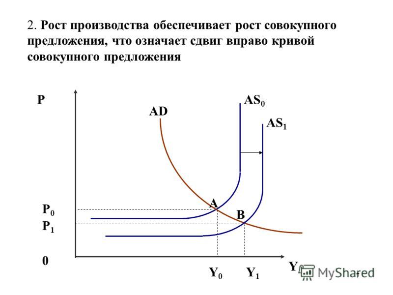 7 2. Рост производства обеспечивает рост совокупного предложения, что означает сдвиг вправо кривой совокупного предложения PAS 0 0 Y Y1Y1 P1P1 AD Y0Y0 B A AS 1 P0P0