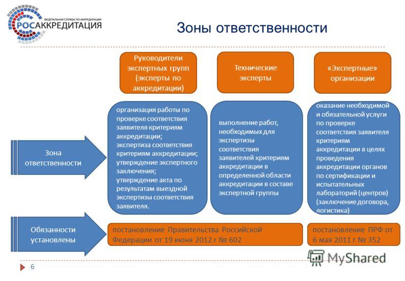 6 Зоны ответственности Обязанности установлены Руководители экспертных групп ( эксперты по аккредитации ) организация работы по проверке соответствия заявителя критериям аккредитации ; экспертиза соответствия критериям аккредитации ; утверждение эксп