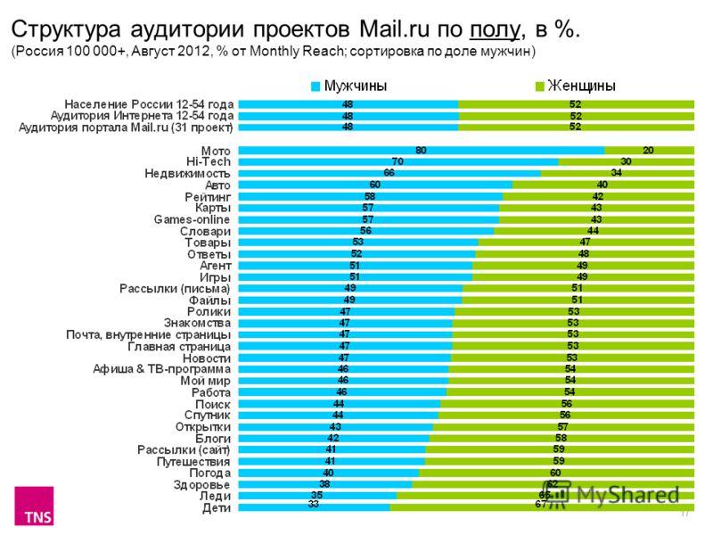 17 Структура аудитории проектов Mail.ru по полу, в %. (Россия 100 000+, Август 2012, % от Monthly Reach; сортировка по доле мужчин)