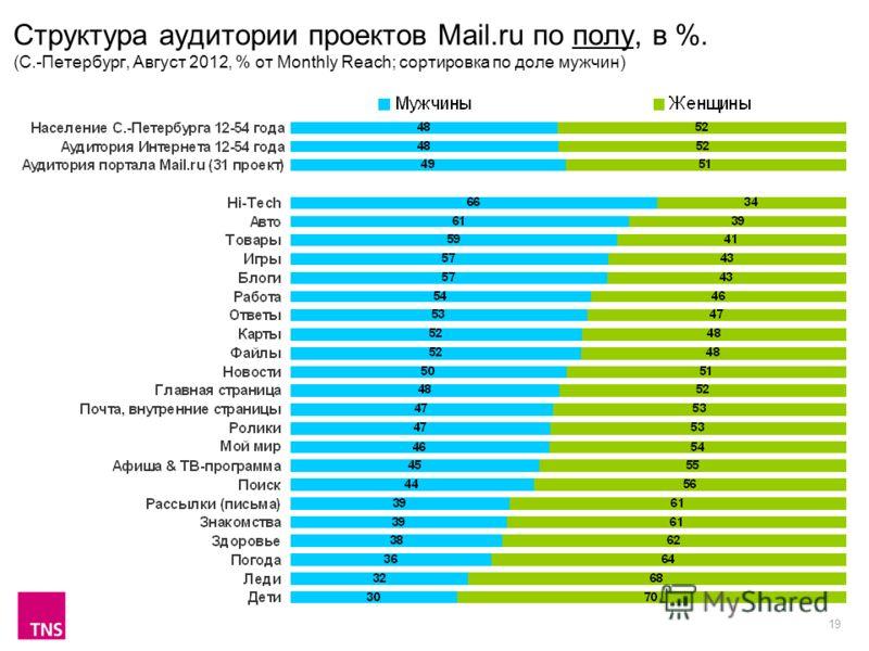 19 Структура аудитории проектов Mail.ru по полу, в %. (С.-Петербург, Август 2012, % от Monthly Reach; сортировка по доле мужчин)