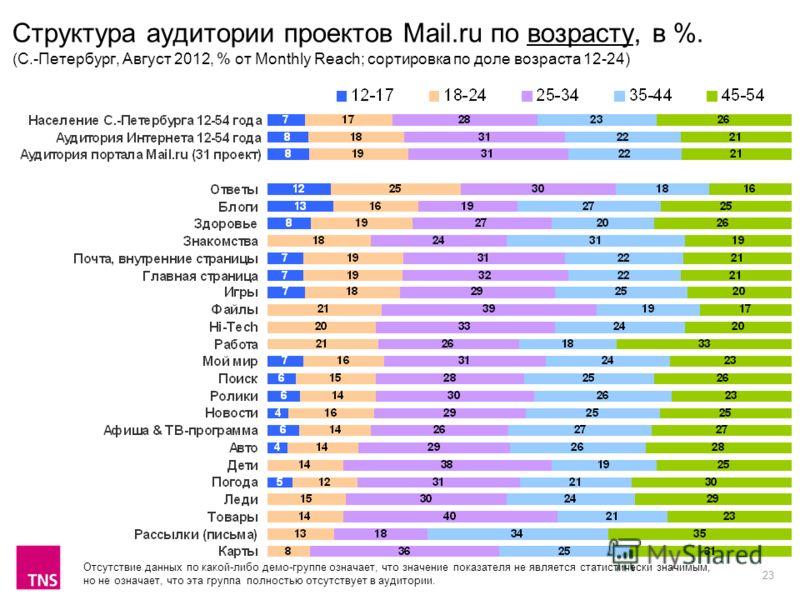 23 Структура аудитории проектов Mail.ru по возрасту, в %. (С.-Петербург, Август 2012, % от Monthly Reach; сортировка по доле возраста 12-24) Отсутствие данных по какой-либо демо-группе означает, что значение показателя не является статистически значи
