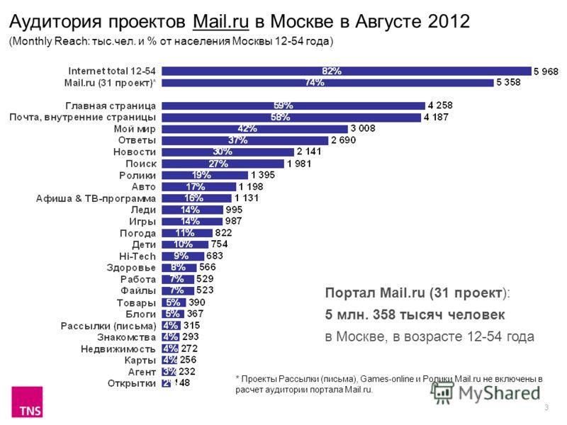 3 Аудитория проектов Mail.ru в Москве в Августе 2012 (Monthly Reach: тыс.чел. и % от населения Москвы 12-54 года) Портал Mail.ru (31 проект): 5 млн. 358 тысяч человек в Москве, в возрасте 12-54 года * Проекты Рассылки (письма), Games-online и Ролики