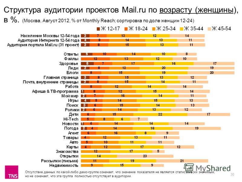 30 Структура аудитории проектов Mail.ru по возрасту (женщины), в %. (Москва, Август 2012, % от Monthly Reach; сортировка по доле женщин 12-24) Отсутствие данных по какой-либо демо-группе означает, что значение показателя не является статистически зна