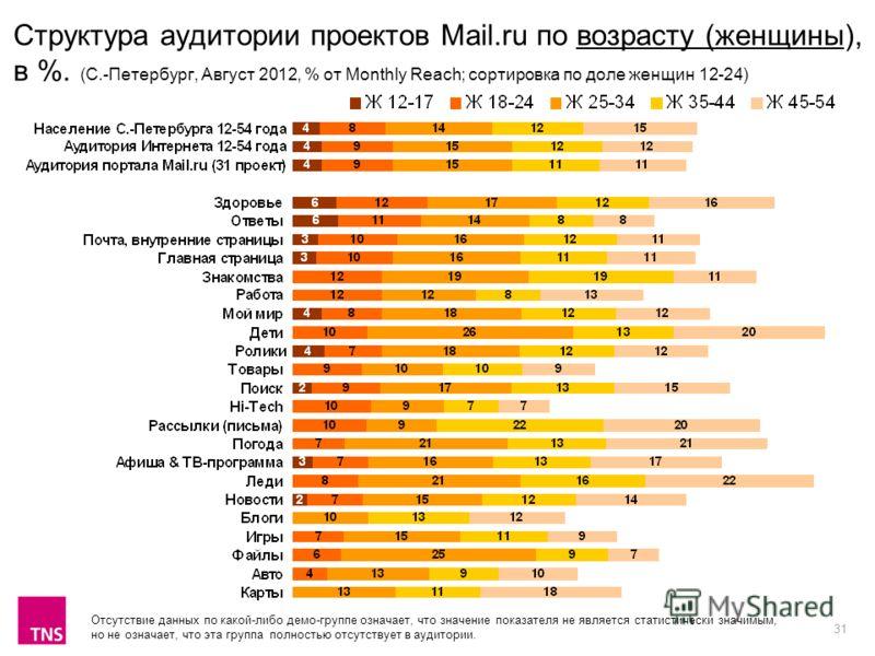 31 Структура аудитории проектов Mail.ru по возрасту (женщины), в %. (С.-Петербург, Август 2012, % от Monthly Reach; сортировка по доле женщин 12-24) Отсутствие данных по какой-либо демо-группе означает, что значение показателя не является статистичес