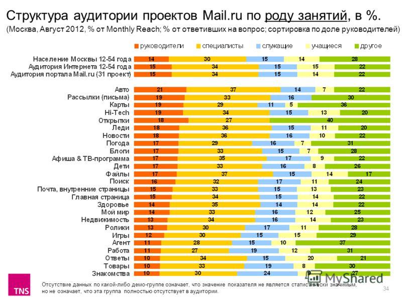 34 Структура аудитории проектов Mail.ru по роду занятий, в %. (Москва, Август 2012, % от Monthly Reach; % от ответивших на вопрос; сортировка по доле руководителей) Отсутствие данных по какой-либо демо-группе означает, что значение показателя не явля