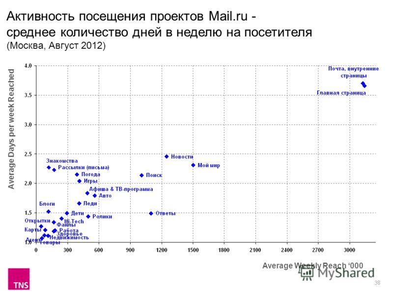 38 Активность посещения проектов Mail.ru - среднее количество дней в неделю на посетителя (Москва, Август 2012) Average Weekly Reach 000 Average Days per week Reached