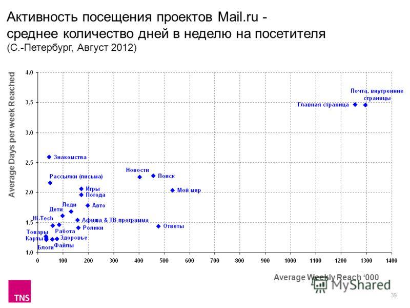 39 Активность посещения проектов Mail.ru - среднее количество дней в неделю на посетителя (С.-Петербург, Август 2012) Average Weekly Reach 000 Average Days per week Reached