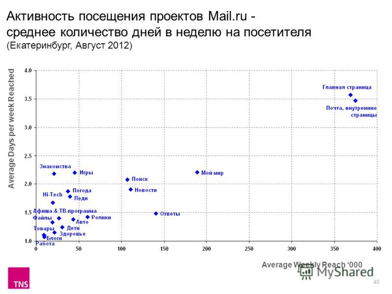 40 Активность посещения проектов Mail.ru - среднее количество дней в неделю на посетителя (Екатеринбург, Август 2012) Average Weekly Reach 000 Average Days per week Reached