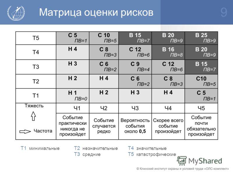 Матрица оценки рисков 9 Т2 незначительные Т3 средние Т4 значительные Т5 катастрофические Т1 минимальные